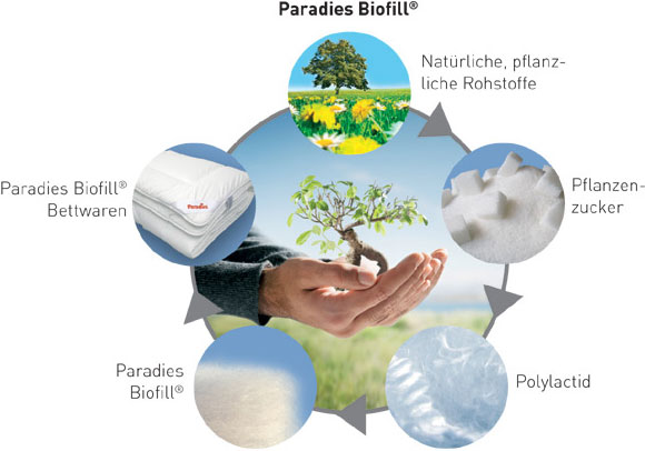Biofill-Keislauf